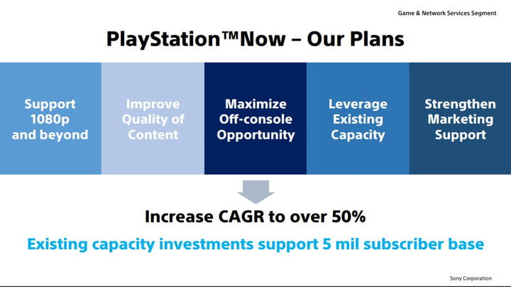 PlayStation Now cloud game streaming PS5 next gen Sony investor relations meeting