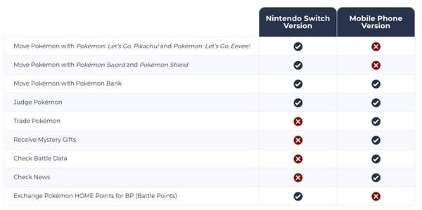 Caractéristiques de la Maison Pokemon