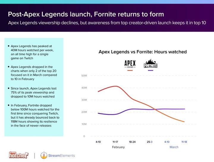 Données de streaming Elements hatchet Ninja Fortnite Apex Legends Shroud